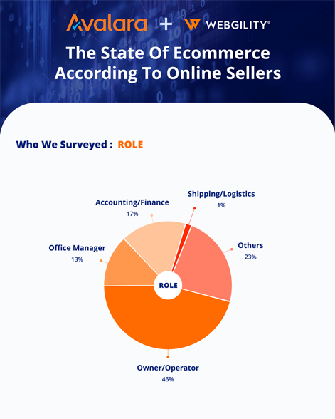Avalara & Webgility - The State Of Ecommerce According To Online Sellers