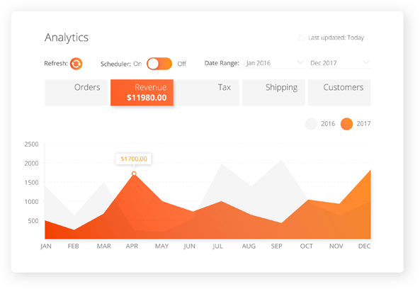 ecommerce analytics software