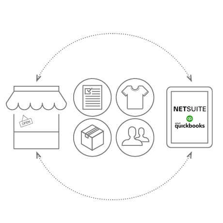 QuickBooks Enterprise Management, NetSuite integration