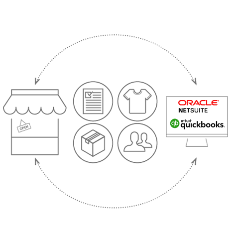 Automated ecommerce accounting integration software automate accounting automation ccuart Choice Image