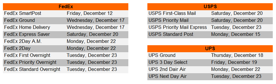 2014 last days to ship for UPS, USPS, FedEx