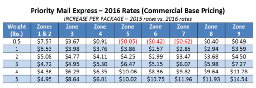 USPS Announces Postage Rate Increase Starting January 17, 2016