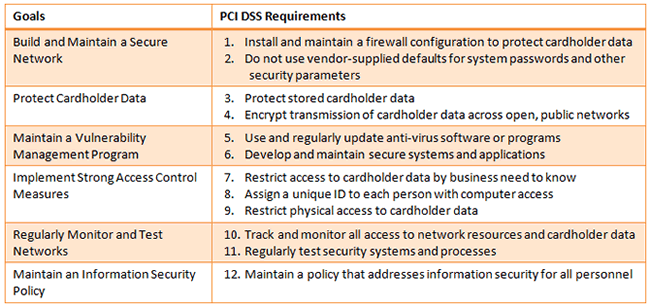 PCI DSS Requirements Table