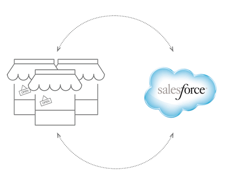 Salesforce CMR Intergration